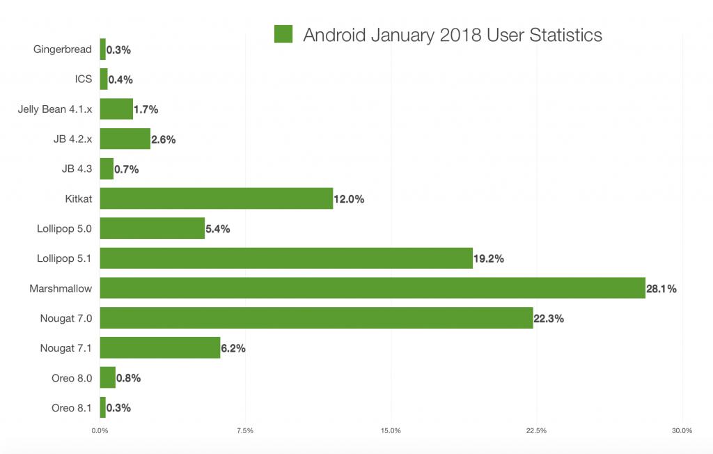 Android stats bar graph