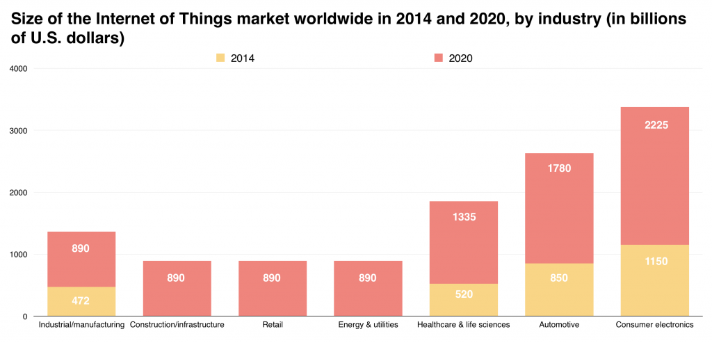 IoT market size bar graph