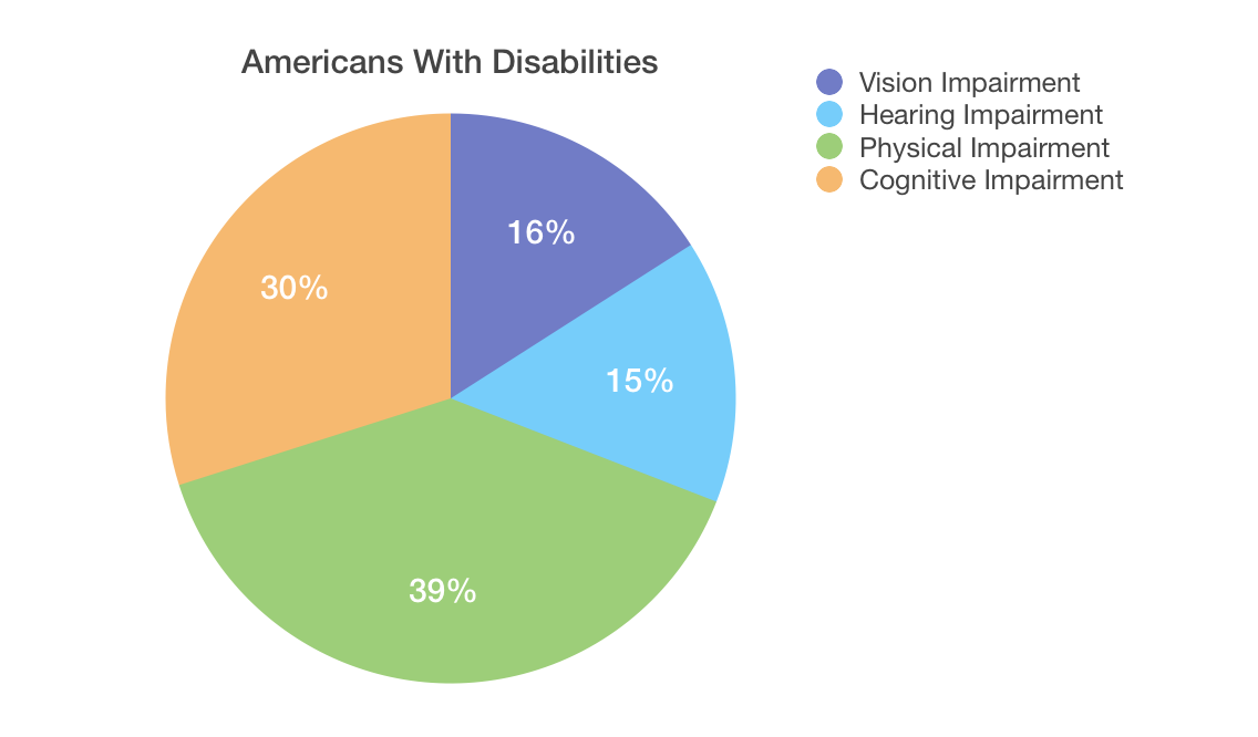 Pie chart identifying percentages of Americans with disabilities, including vision impairment, hearing impairment, physical impairment, and cognitive impairment