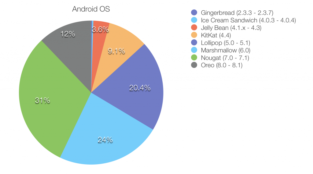 Pie chart of usage statistics for all Android OS