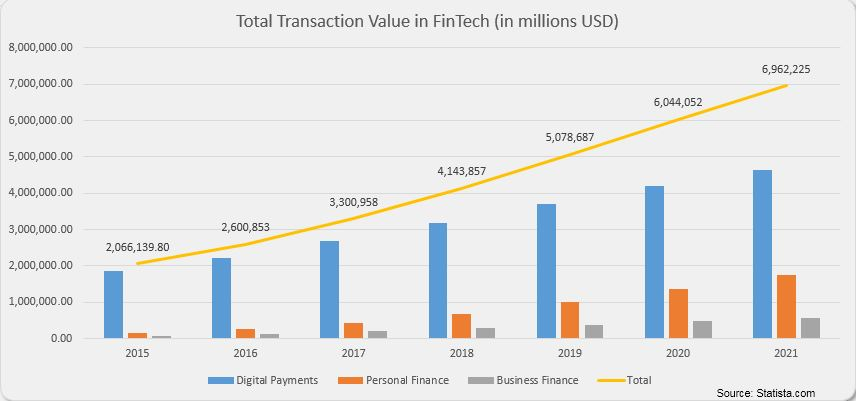 Chart of fintech transaction value