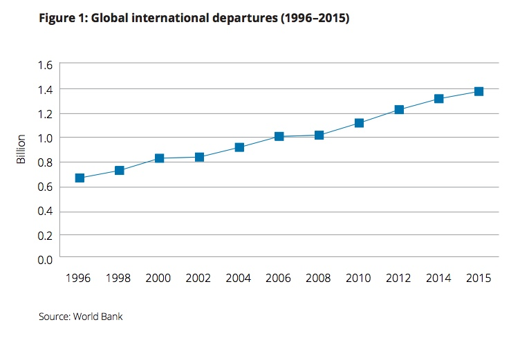 Chart of the number of global international departures between 1996 and 2015