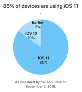 Pie chart of iOS platform distribution numbers as of September 3, 2018