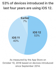 Pie graph of iOS user adoption since September 2014
