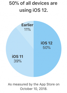 Pie graph of iOS adoption