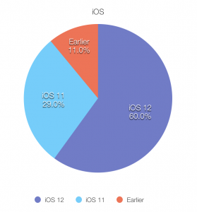 Pie graph of iOS usage statistics