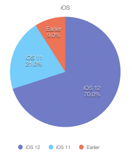 Pie chart of iPhone iOS user adoption as of December 3, 2018