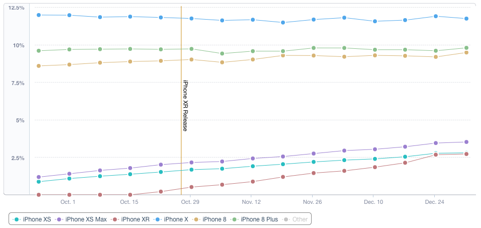 Mixpanel Chart of iPhone XR, XS, and XS Max Adoption