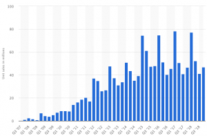 Bar graph of global Apple iPhone sales from Q3 2007 to Q4 2018 in million units