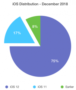 Pie Chart - December 2019 iOS Distribution Statistics