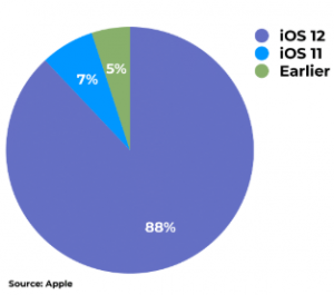 iOS devices stats