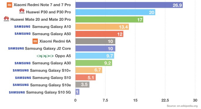 Android phones sold by manufacturers in 2019
