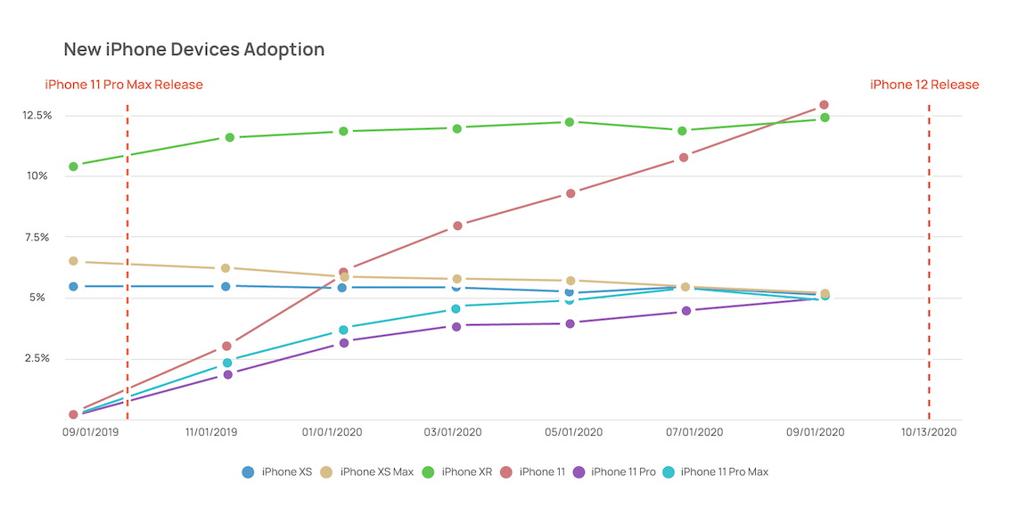 Graph showing new iphone adoption rate over the past year