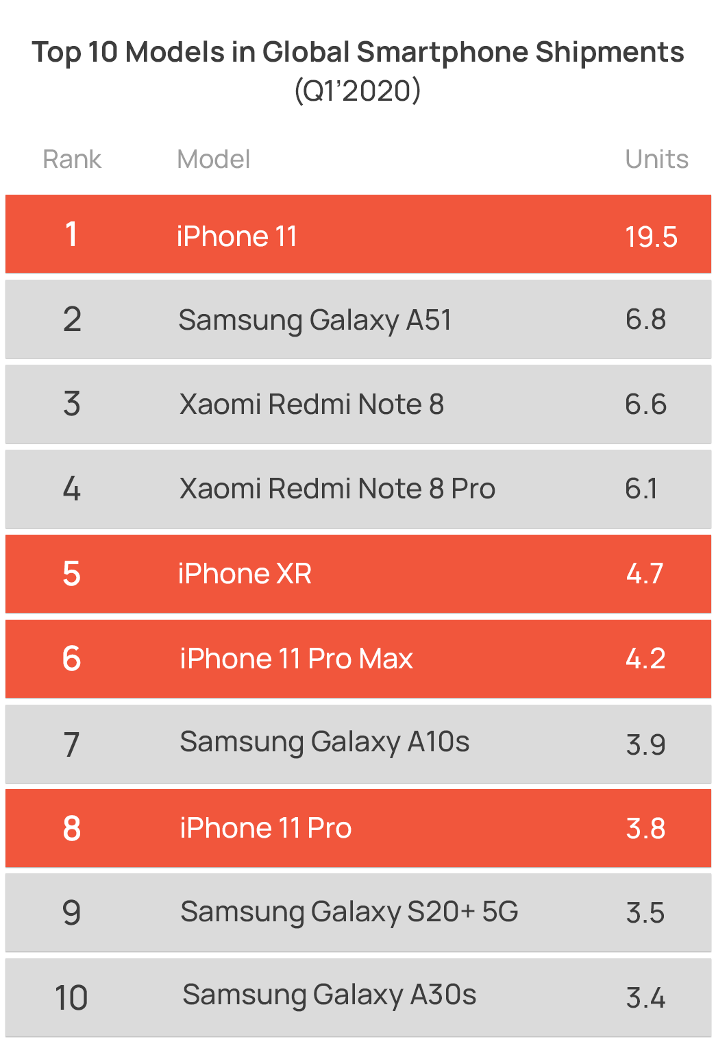 Chart showing top global smartphone model shipments