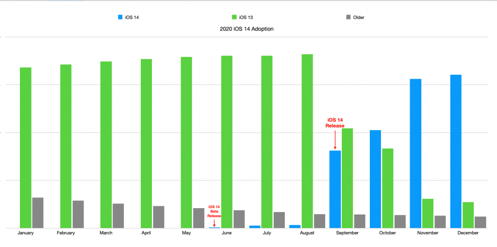 Bar graph of iOS adoption rates in 2020