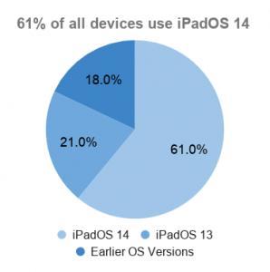 Pie chart of iPadOS adoption on all iPads
