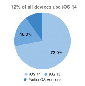 Pie chart of iOS adoption on all iPhones, for planning iOS app testing