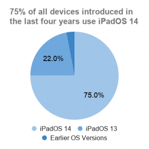 Pie chart of iPadOS adoption for iPads introduced in the last four years, for planning iOS app testing