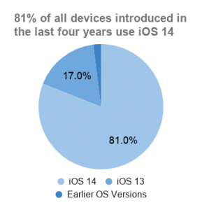 Pie chart of iOS adoption for devices released in the last four years