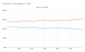 Chart of android vs iOS adoption in 2020