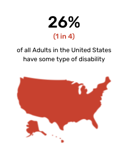 An outline of the U.S. with the text: 26A% (1 in 4) of all adults in the United States have some type of disability.