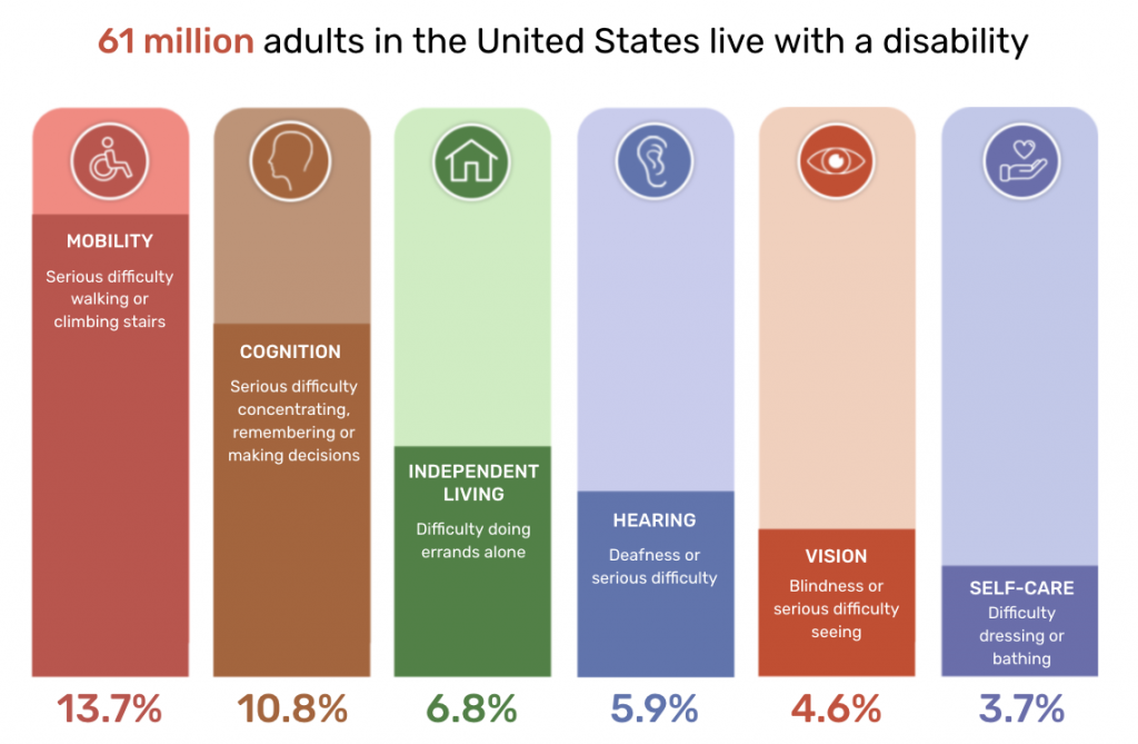 A bar graph showing a visual comparison of the breakdown of disabilities in the U.S. The types disabilities are listed from highest to lowest percentage of the population: Mobility, Cognition, Independent Living, Hearing, Vision and Self-Care. More info can be found in the accessibility testing guide.