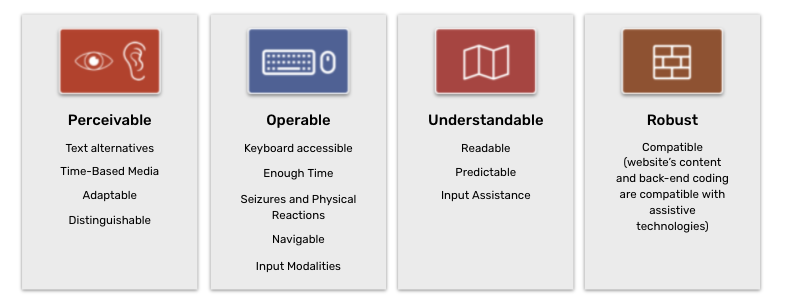 A list of examples of POUR principles for accessibility testing from the guide.