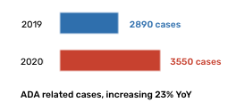 A bar graph showing the 23% YoY increase of ADA related cased between 2019 and 2020 (2890 cases in 2019 vs 3550 in 2020).