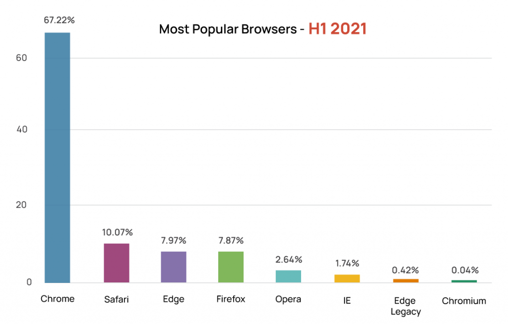 Bar chart of the most popular desktop web browsers in H1 2021; in order from post popular to least: Chrome (67.22%), Safari, Edge, Firefox, Opera, IE, Edge Legacy, and Chromium (0.04%)