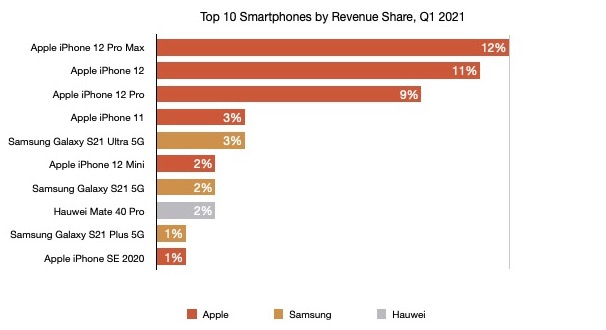 Chart of the top 10 smartphones by revenues share q1 2021